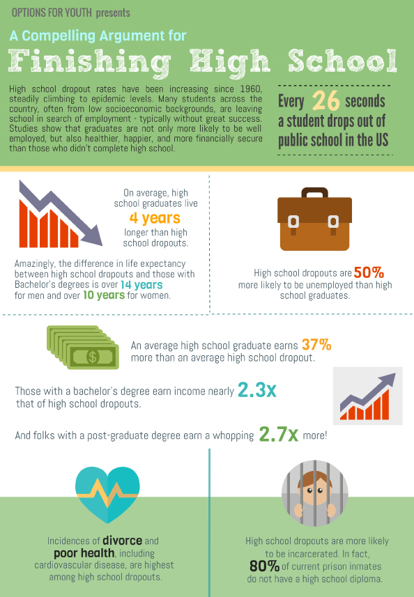 ofy dropout infographic
