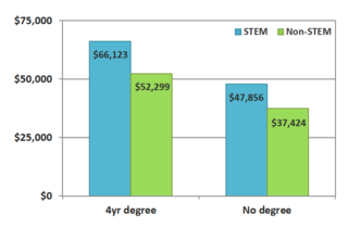 stem-careers-average-salary